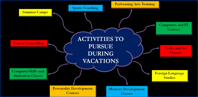 Best 6 learning activities for post exam vacation