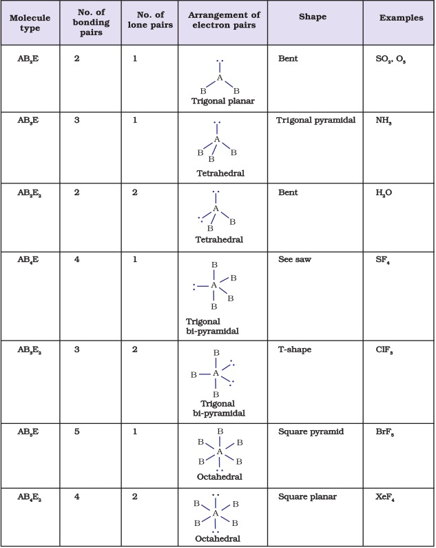Chemical Bonding and Molecular Structure VSEPR Theory Important – Molecular Geometry Worksheet