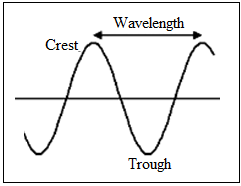 diagramatic wavelength representation