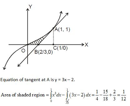 WBJEE Area under Curve Solution 2