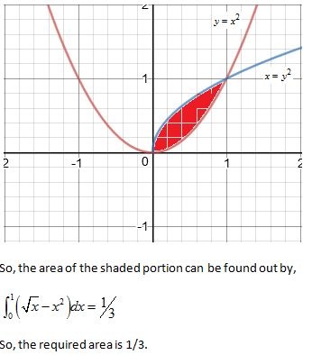 WBJEE Area under curve Solution 1