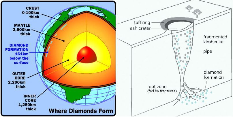 where-diamond-formed