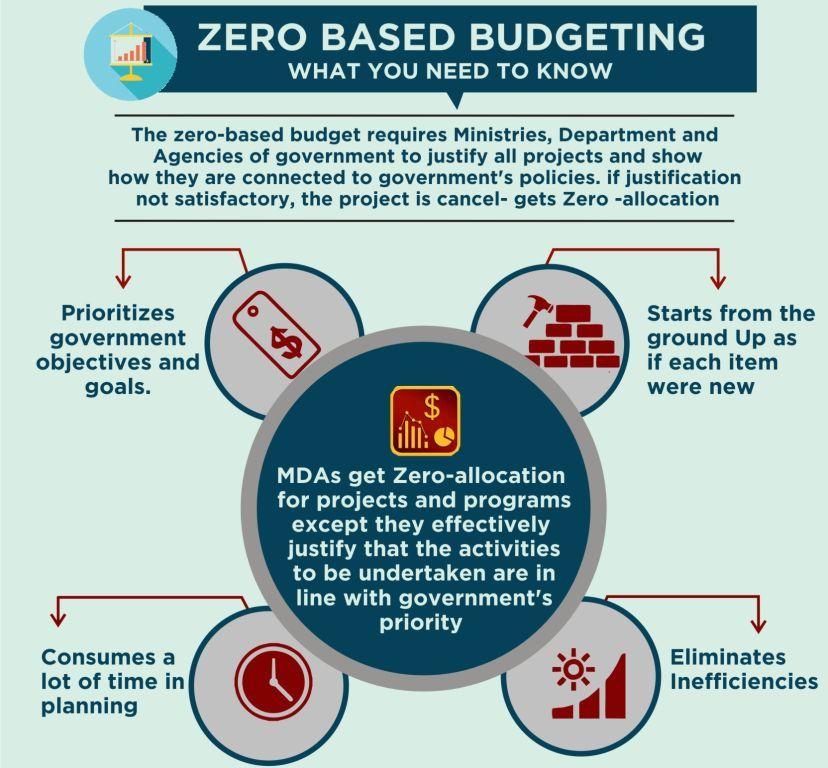 Zero Definition Union Budget of...