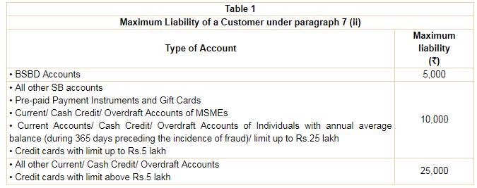 zero liability compensation rate