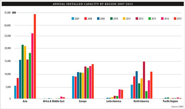 Annual Installed Capacity by Region 2007-2015
