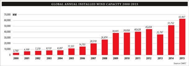 Annual installed global capacity 2000-2015