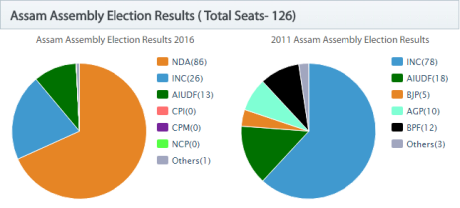 AssamElection