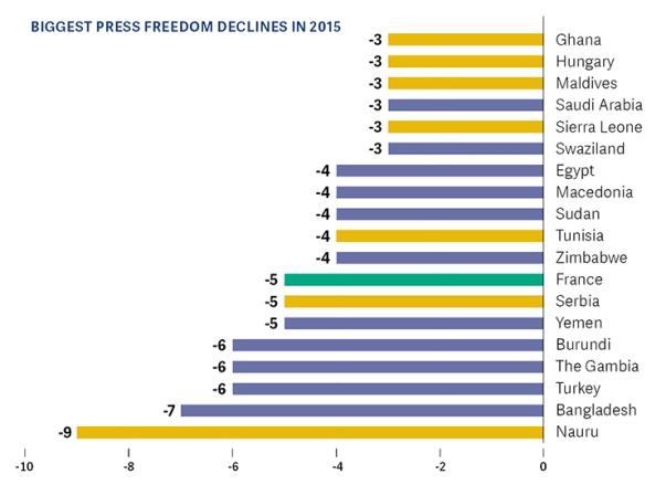 Biggest Press Freedom Declines