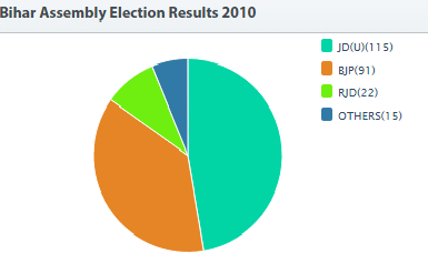 Bihar Election 2010