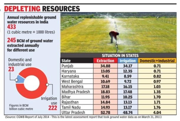 Depletion of Ground water, World Water Day
