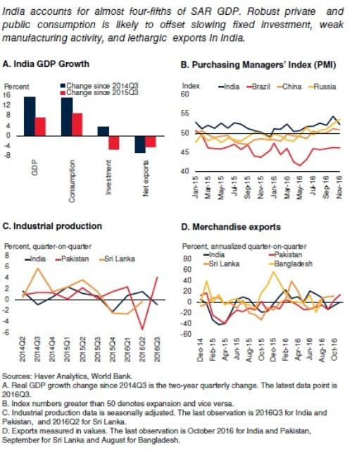 Economic Activity in India