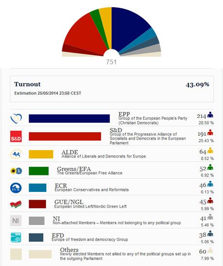 European Parliamentary Election 2014