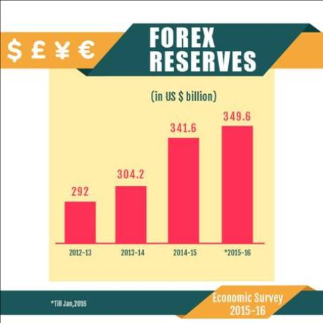 Us forex reserves 2015