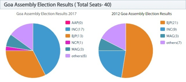 Goa Assembly Election Results