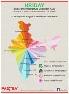 National Heritage Development and Augmentation Yojana