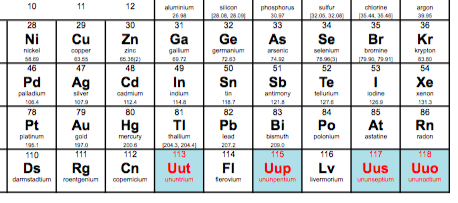 Iupac announced addition of four elements to complete seventh row of iupac announced addition of four elements to complete seventh row of periodic table urtaz Images