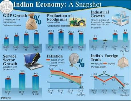 a survey of the economical development of india Find out about current and projected economic growth in pakistan and compare the data with other  india indonesia [bahasa  the asian development bank.