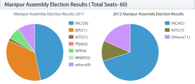 Manipur Assembly Election Results