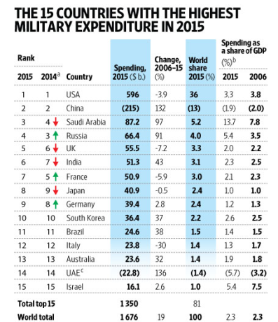 Military Expenditure 2015