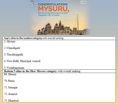 Mysuru in Karnataka