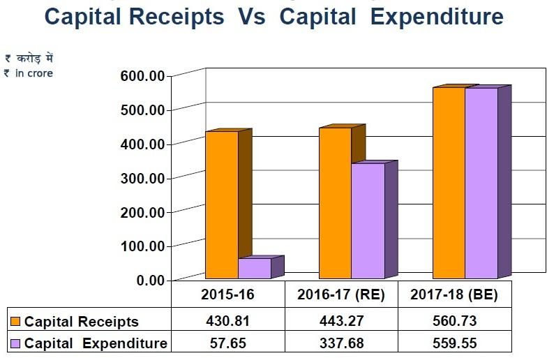 capital receipts