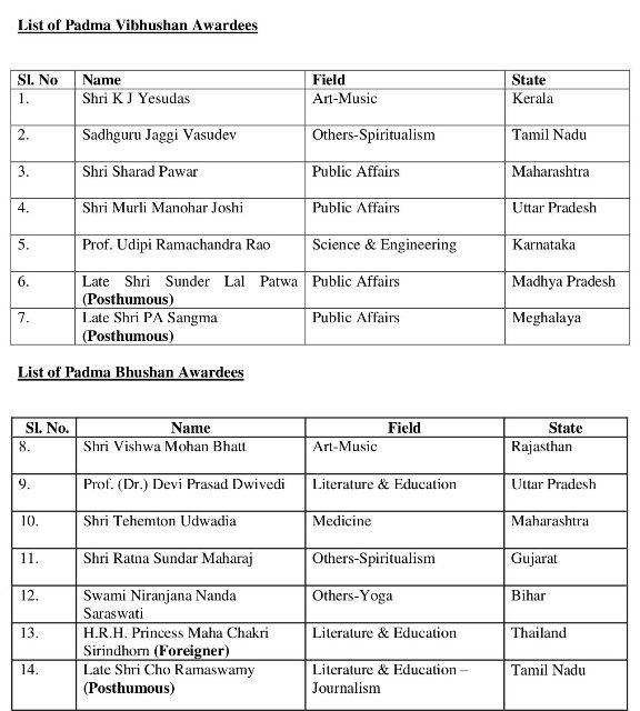 Padma Awardees 2017