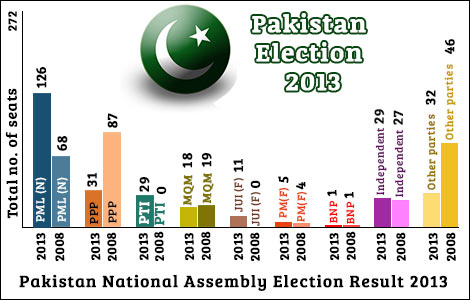 Pakistani general election, 2013