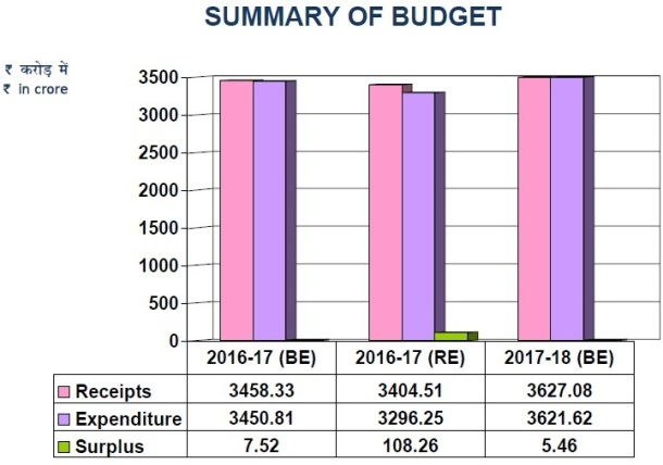 Summary of Budget of NDMC