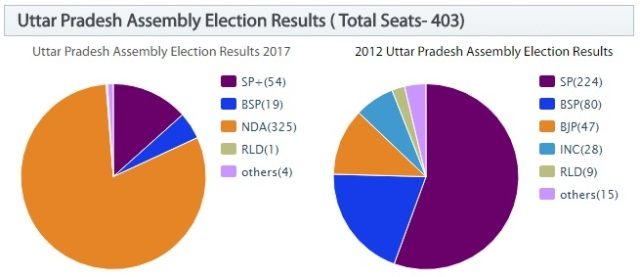 Uttar Pradesh Assembly Election Results