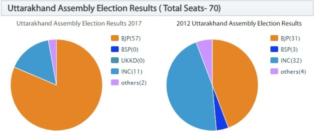 Uttarakhand Assembly Election Results