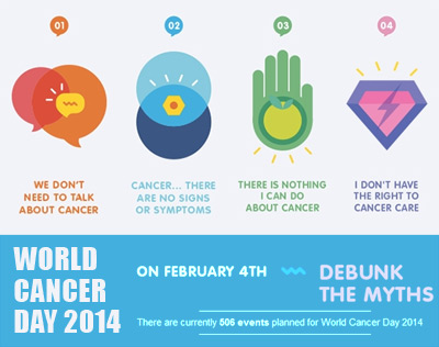 World Cancer Day 2014 observed across the world on 4 February