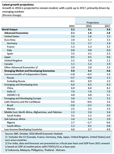 World-Economic-Outlook