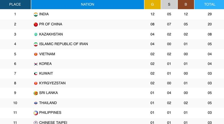 2017 Asian Athletics Championships: India creates history, tops medal tally