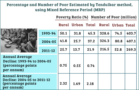 Poverty Ratio in India