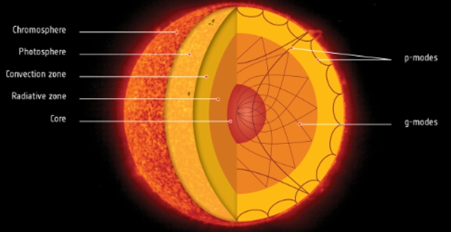 Sun's Core rotates four times faster than its surface