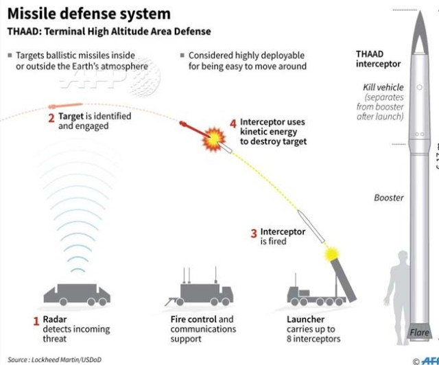 THAAD missile defence system against North Korea