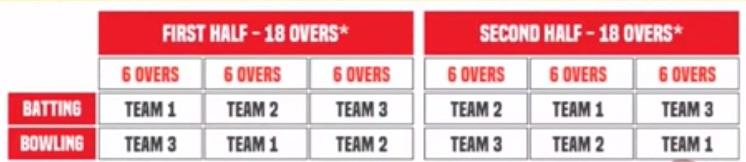 t-cup-teams-over