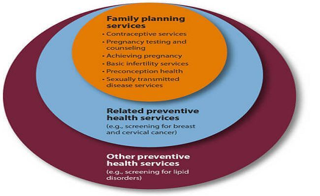 9 Standards of family planning