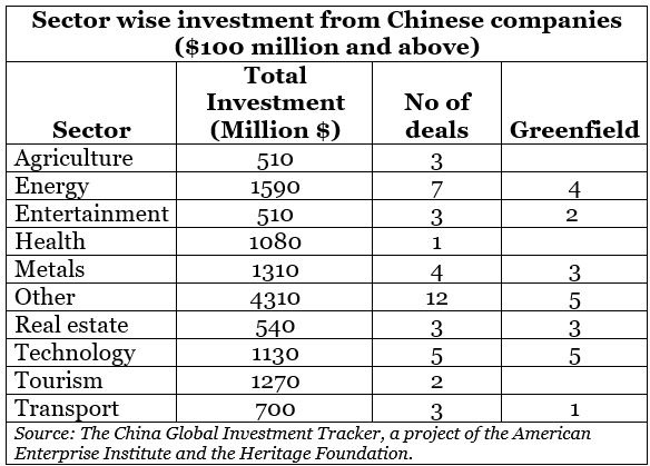 CHINESE-INVESTMENT-INDIA-2020
