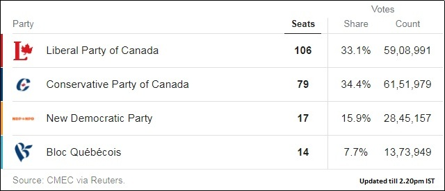 canada election - photo #17