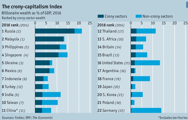 Crony-capitalism-index-2014