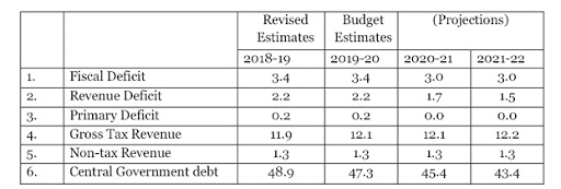 FISCAL-DEFICIT-TARGETS