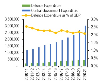 indian-defence-expenditure-2020