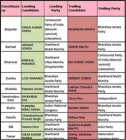 Jharkhand Election Result 2019 Key Constituencies