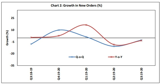 obicus-survey-rbi-order-book