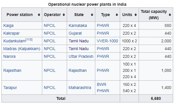 Operational-nuclear-power-plants-in-India-2020