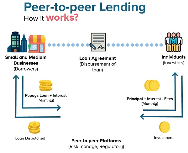 peer-to-peer-lending-process