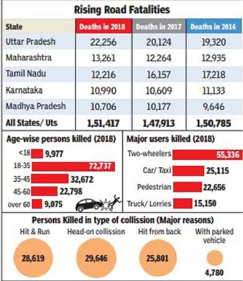 ROAD-ACCIDENTS-INDIA