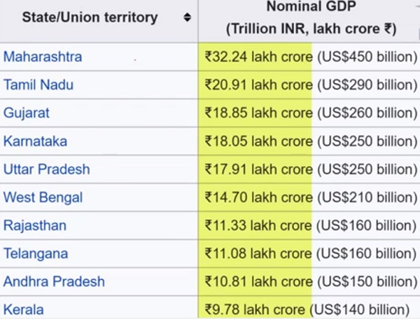 RICHEST-STATE-IN-INDIA