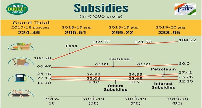 SUBSIDY-EXPENDITURE